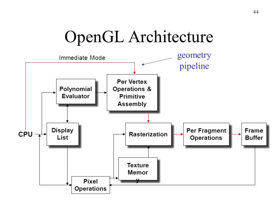 OpenGL Architecture geometry pipeline CPU Immediate Mode Per Vertex