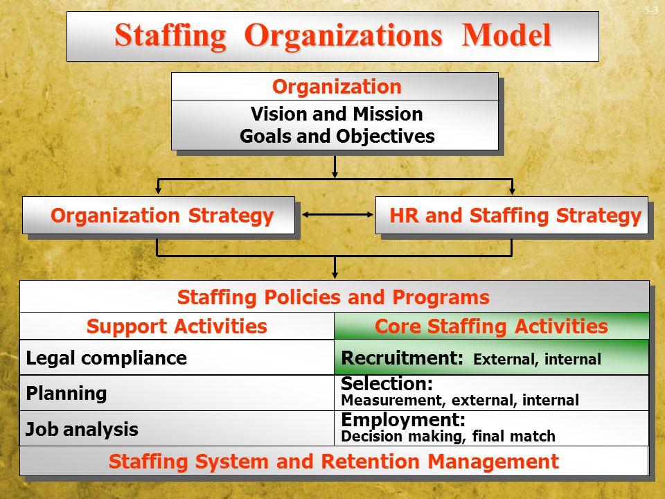 University staffing strategy