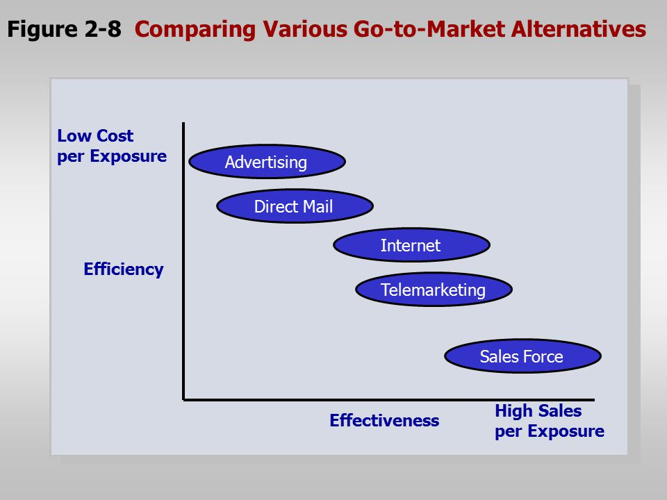 Figure 2-8 Comparing Various Go-to-Market Alternatives