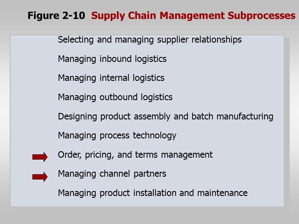 Figure 2-10 Supply Chain Management Subprocesses