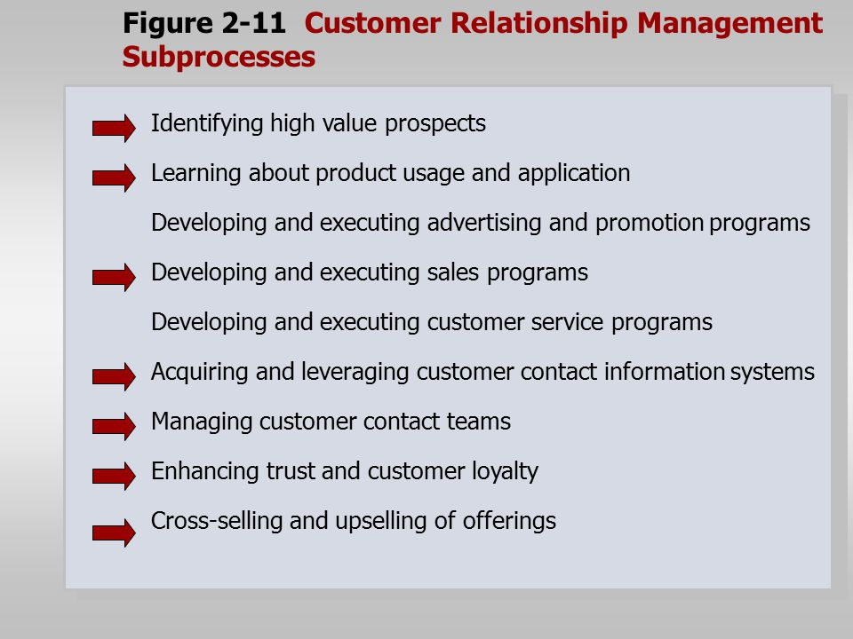 Figure 2-11 Customer Relationship Management Subprocesses