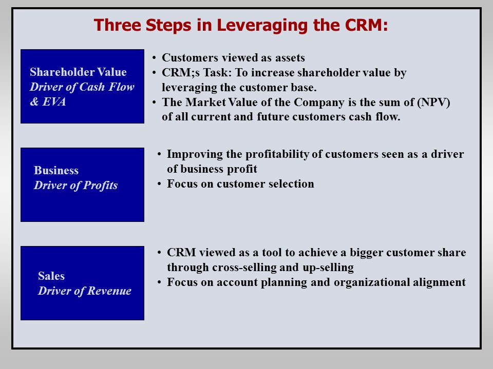 Three Steps in Leveraging the CRM: