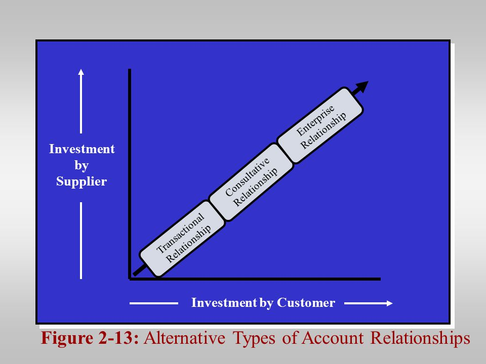 Figure 2-13: Alternative Types of Account Relationships