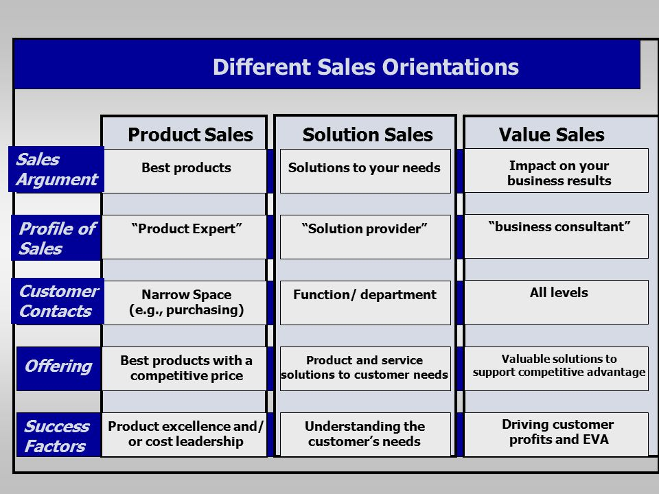 Different Sales Orientations