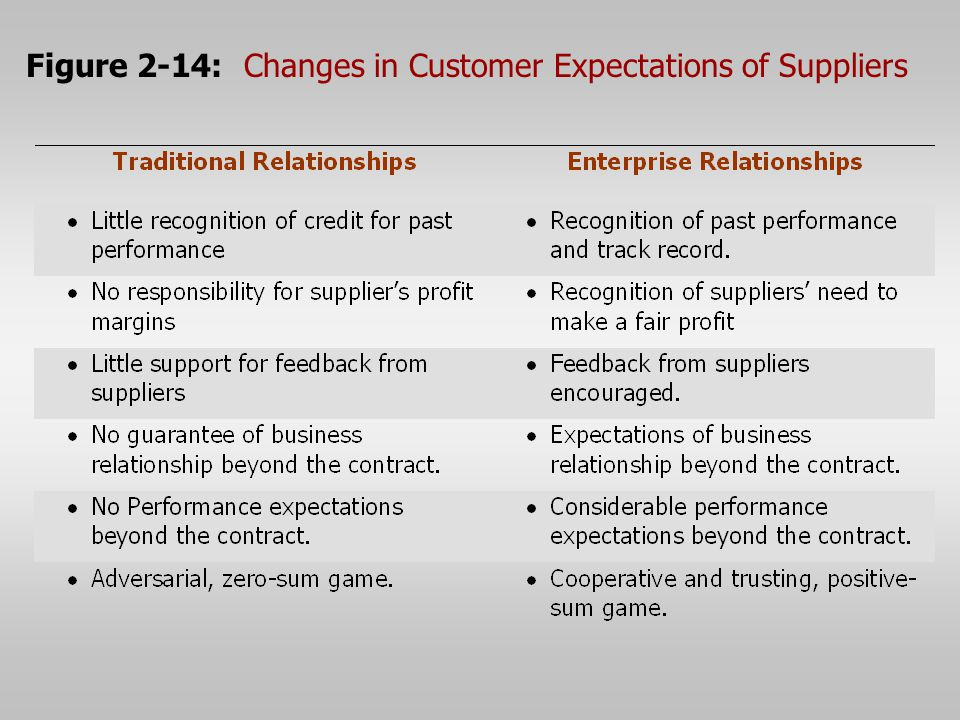 Figure 2-14: Changes in Customer Expectations of Suppliers