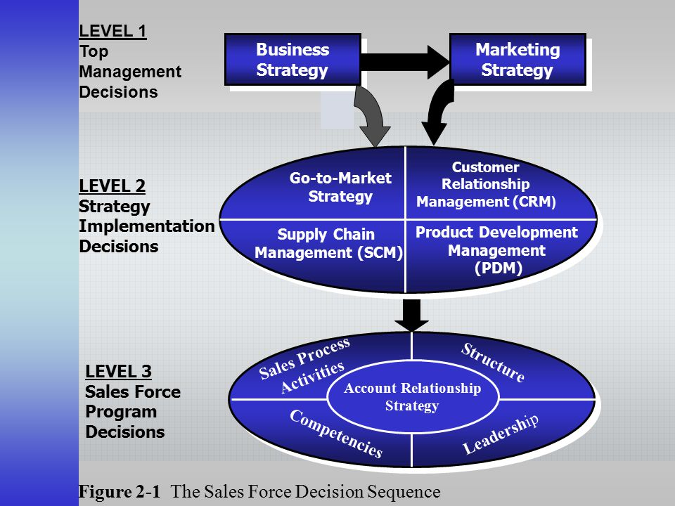 Figure 2-1 The Sales Force Decision Sequence