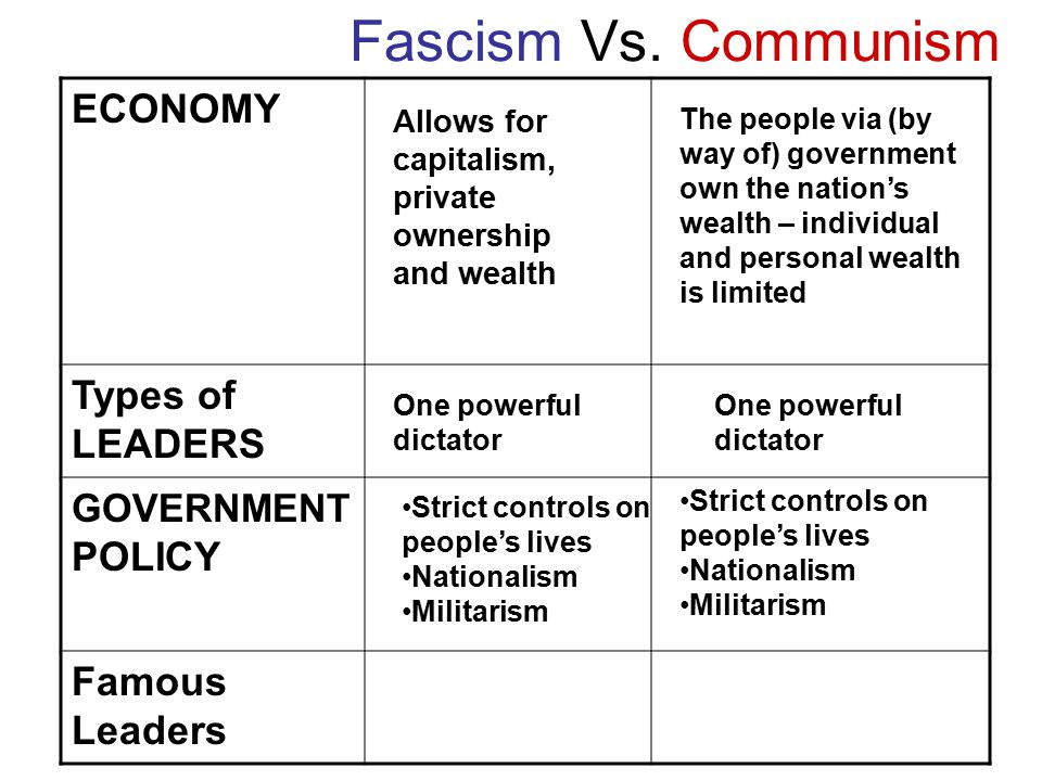 socialism and communism vs nationalism Socialism differed in advocating a classless society in which all had an equal stake conservatism and liberalism represented shades of ruling-class opinion in the 19th century and both sought to.