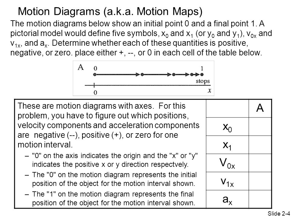Physics 151 week 4 day 3 topics motion diagrams motion graphs ppt a x0 x1 v0x v1x ax motion diagrams aka motion maps ccuart Gallery
