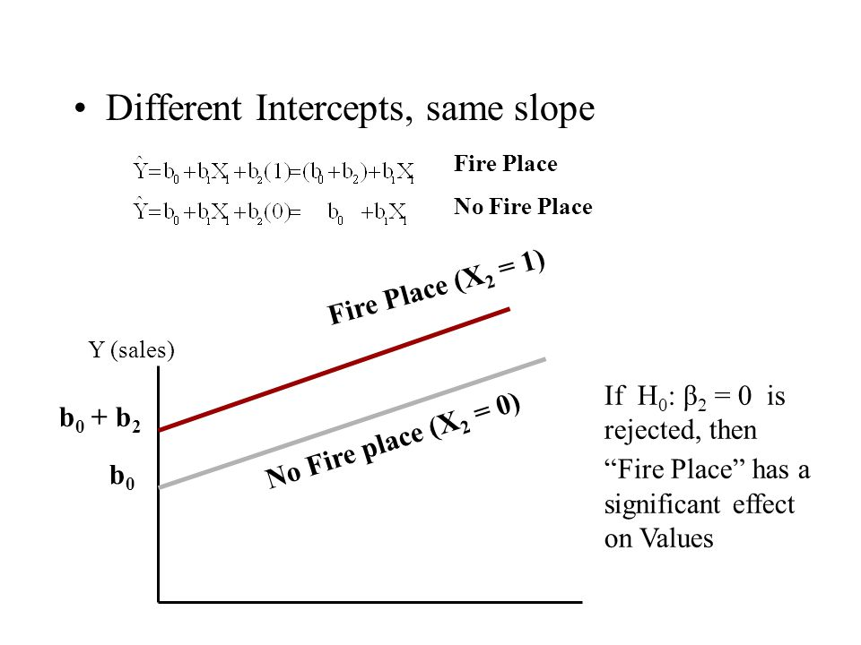 Different Intercepts, same slope