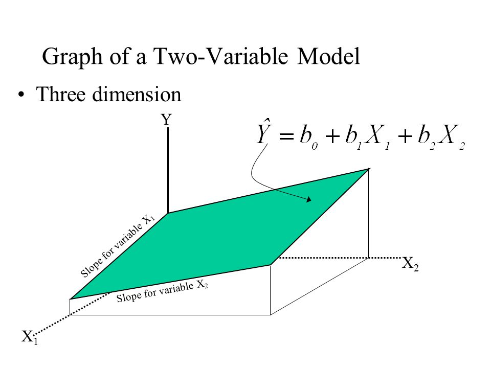 Graph of a Two-Variable Model