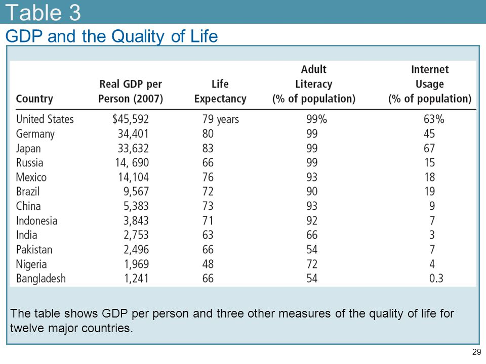 Table 3 GDP and the Quality of Life