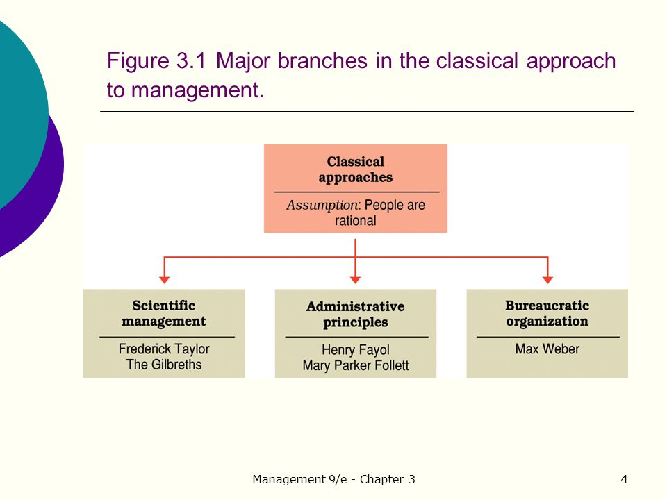 """classical approaches to management essay Critically evaluate the classical and human relations approaches of management theory your essay must clearly define the term """"management theory"""" and include industry examples to illustrate your answers."""
