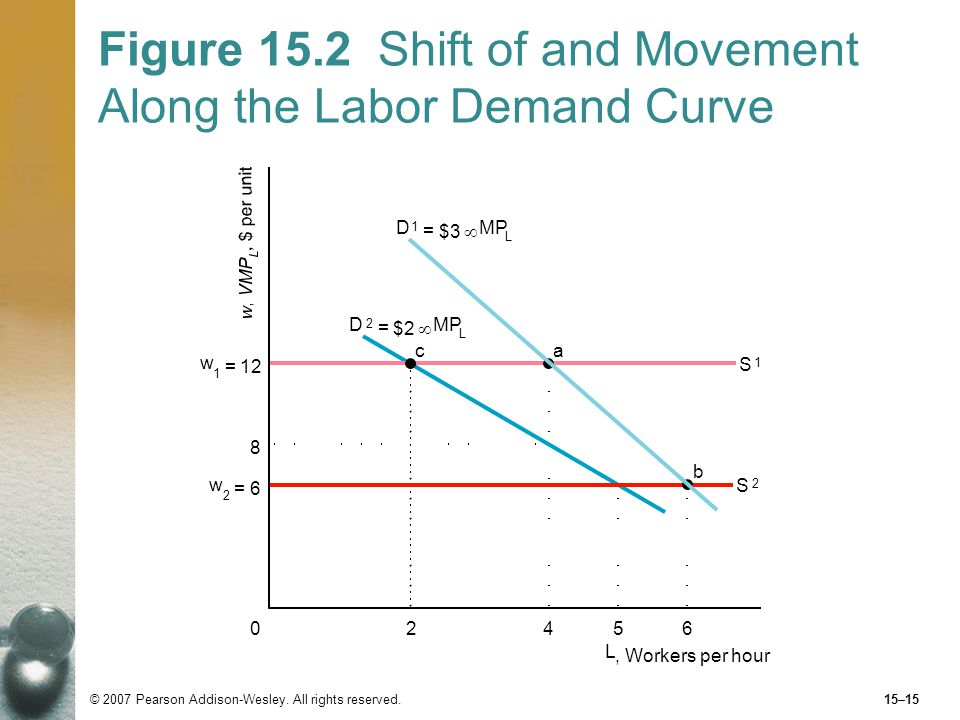 causes of shifts in labor demand Derived demand and demand for labour in the real world (social contracts/   after 3 workers, employing more workers causes a fall in the marginal  productivity.