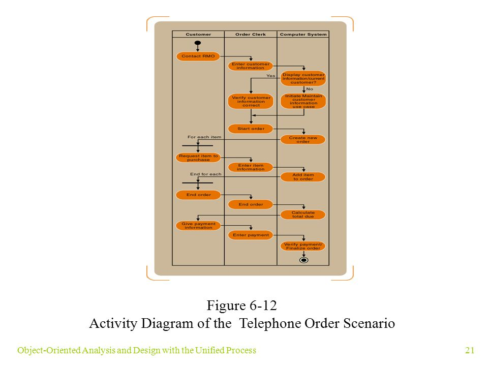 Activity Diagram of the Telephone Order Scenario