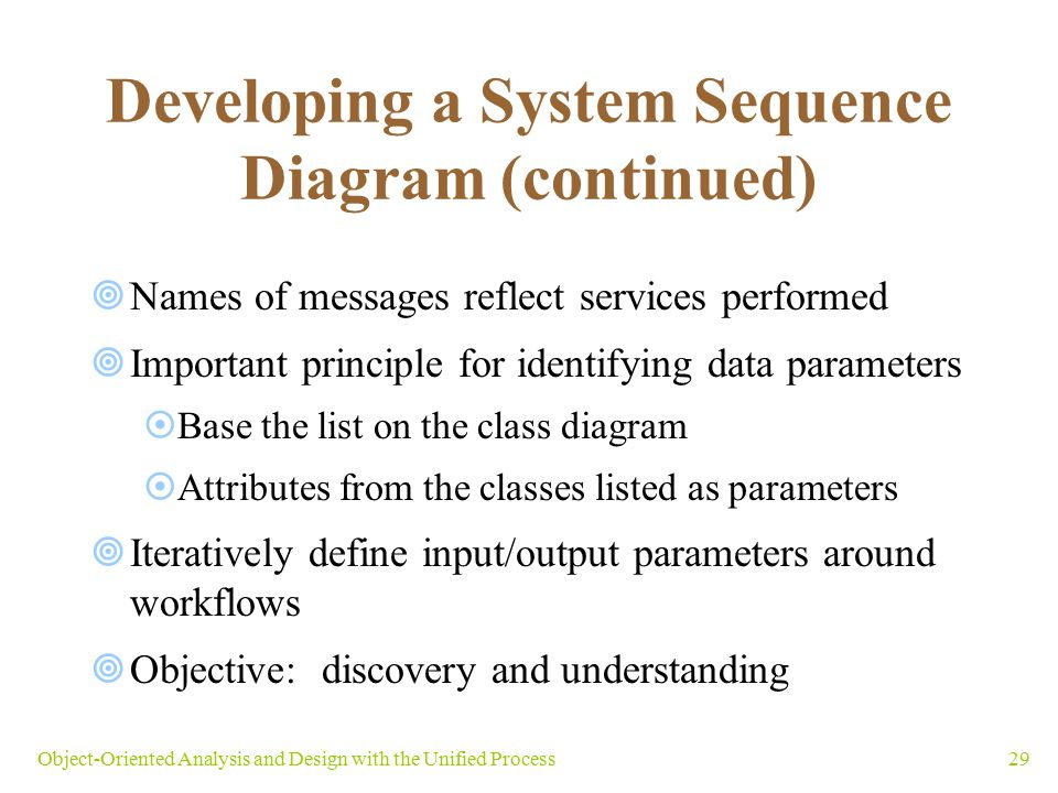 Developing a System Sequence Diagram (continued)