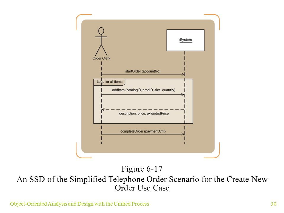 Figure 6-17 An SSD of the Simplified Telephone Order Scenario for the Create New Order Use Case.