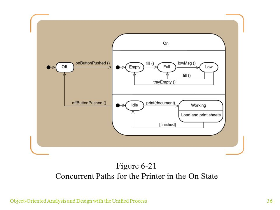 Concurrent Paths for the Printer in the On State