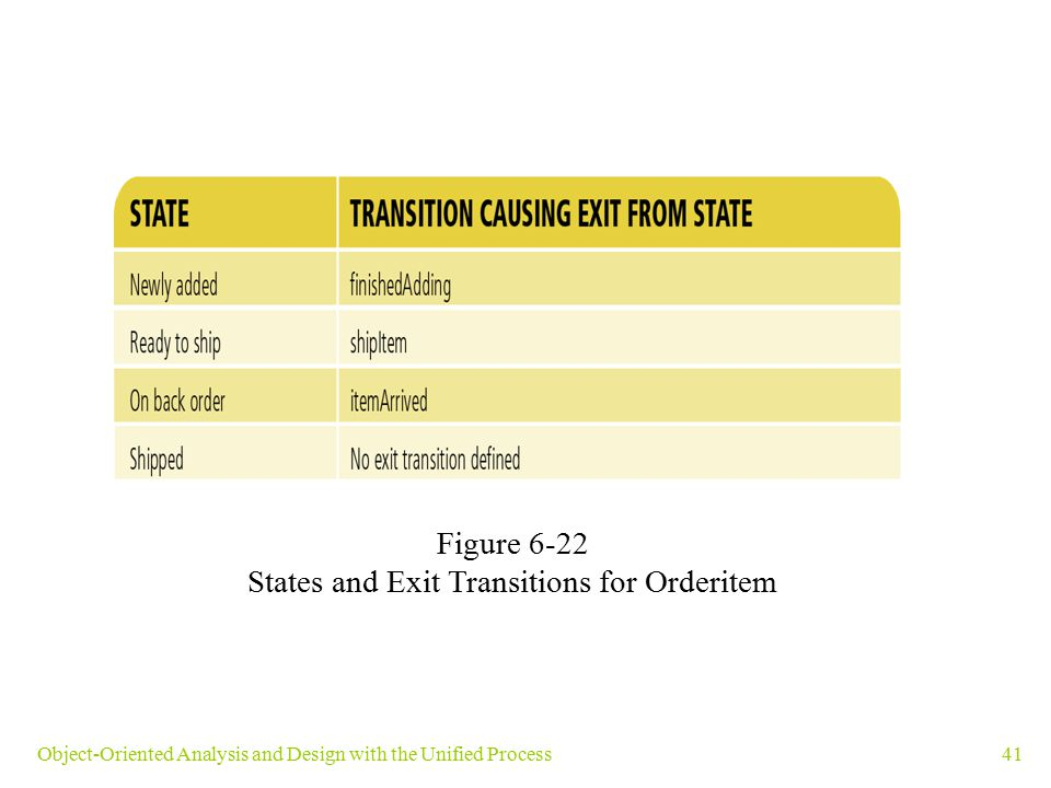 States and Exit Transitions for Orderitem
