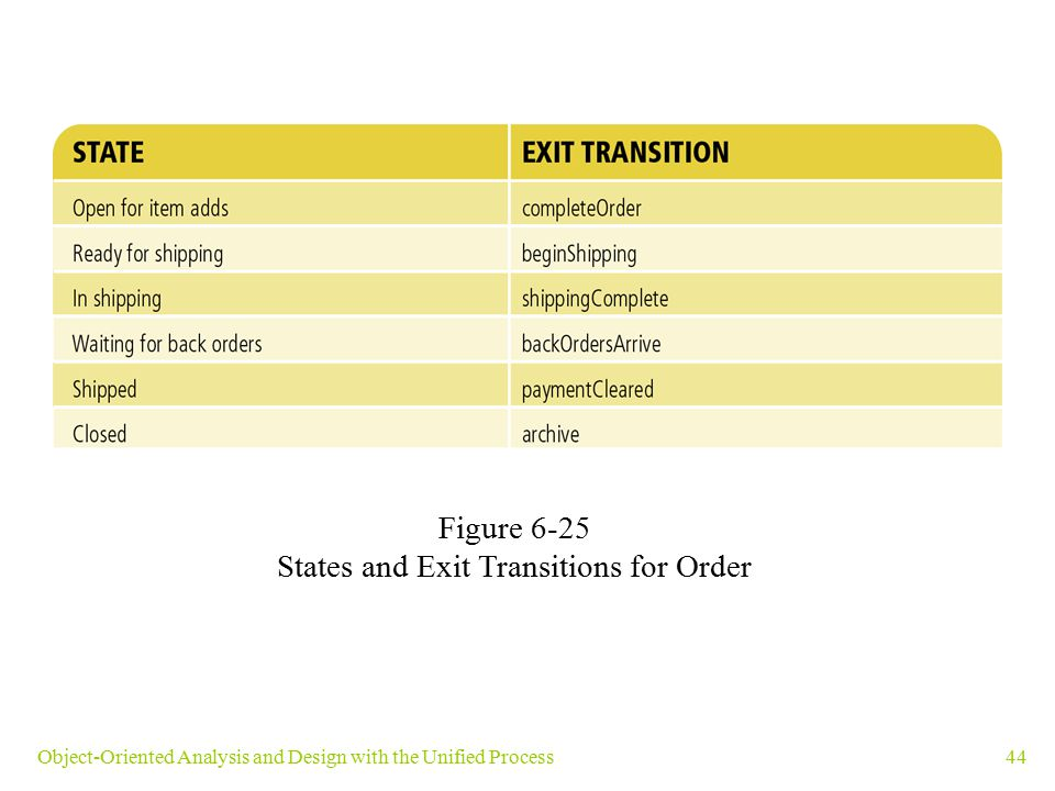 States and Exit Transitions for Order
