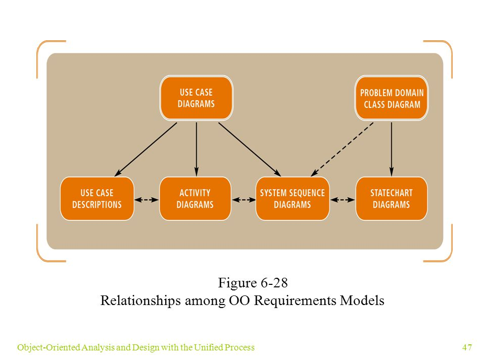 Relationships among OO Requirements Models