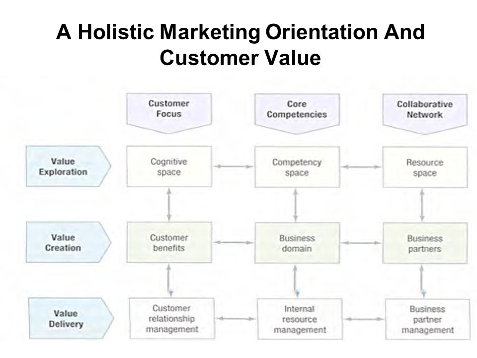 holistic marketing orientation of a firm A knock against the marketing orientation, and a benefit cited with a product orientation, is the ability to more quickly upgrade products with advanced technology and quality features.