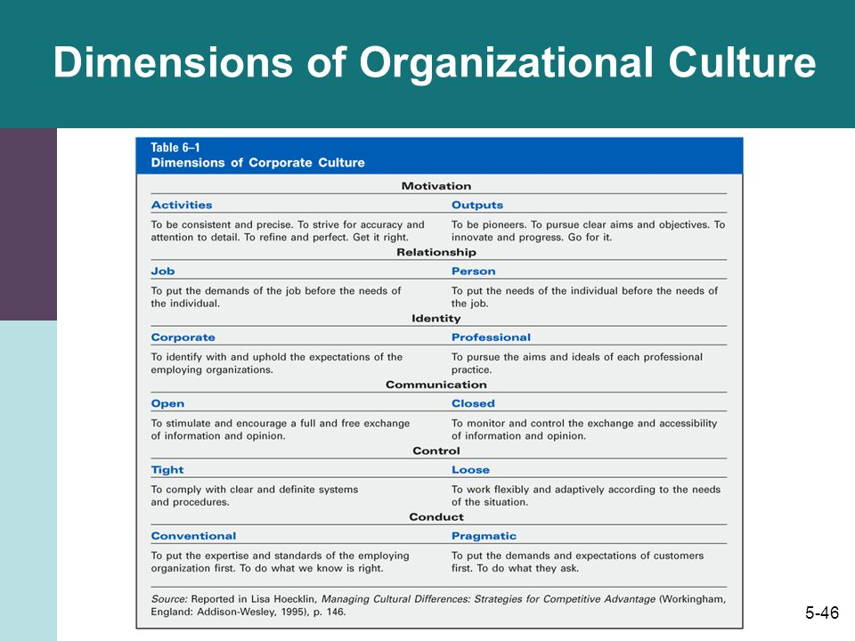 international dimensions of organizational behavior Get this from a library international dimensions of organizational behavior [nancy j adler].