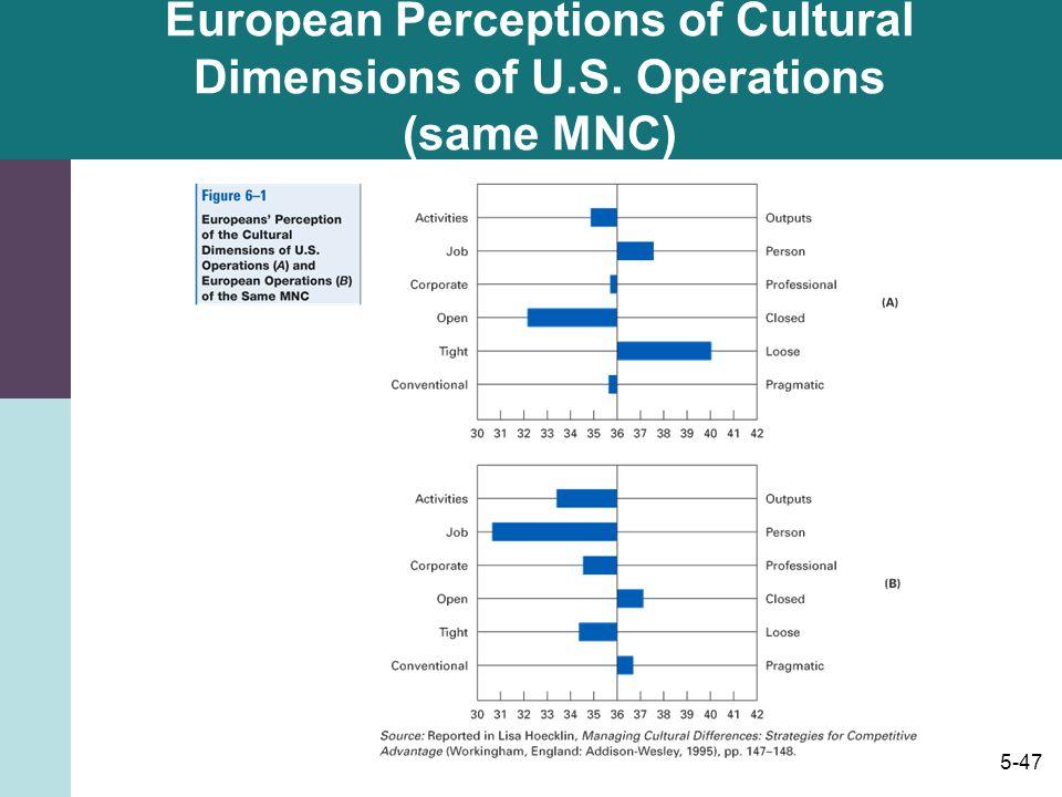 European Perceptions of Cultural Dimensions of U. S