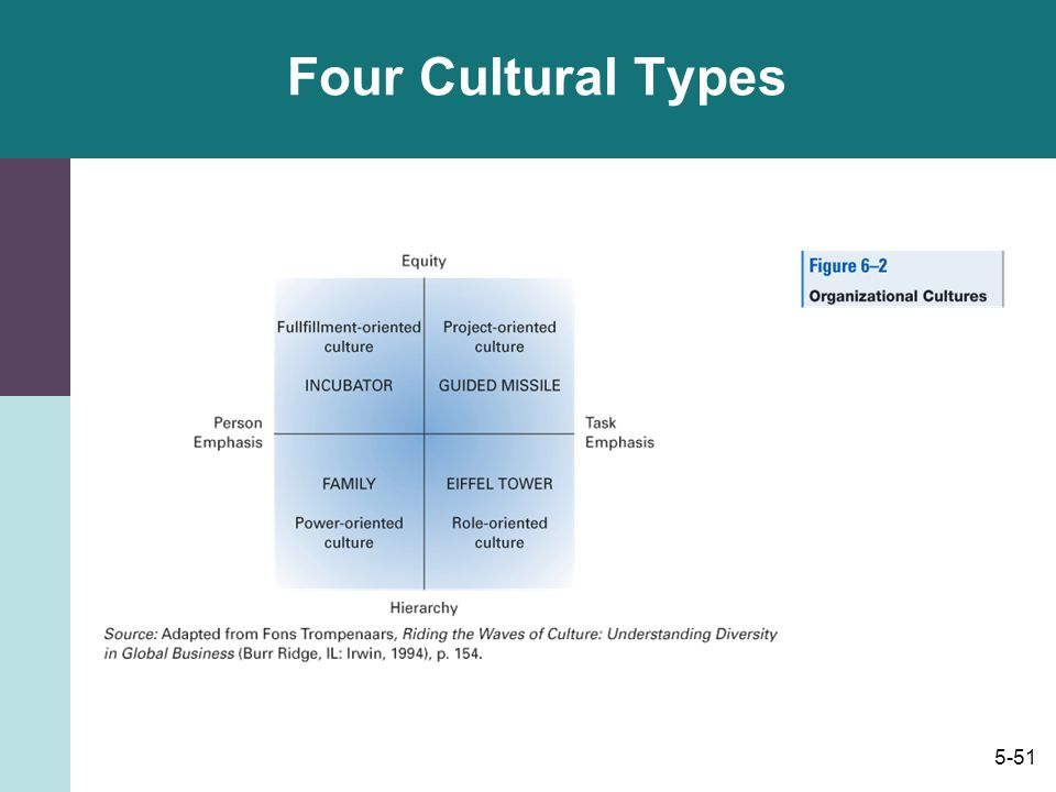 Four Cultural Types