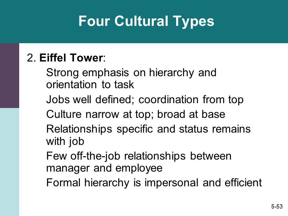 Four Cultural Types 2. Eiffel Tower: