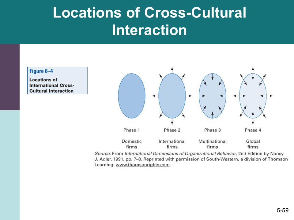 Locations of Cross-Cultural Interaction