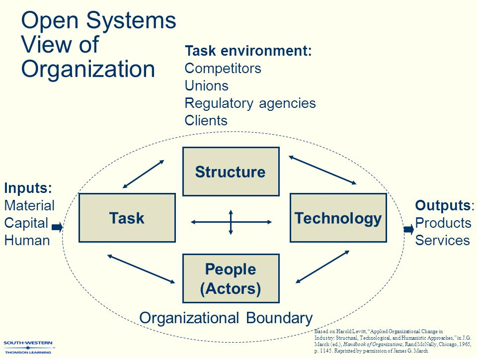 open system anchor of organizational behavior The spidergram emphasizes linkages within a given system finally, behavior over time graphs draw attention to the long-range effects of organizational  (anchor.