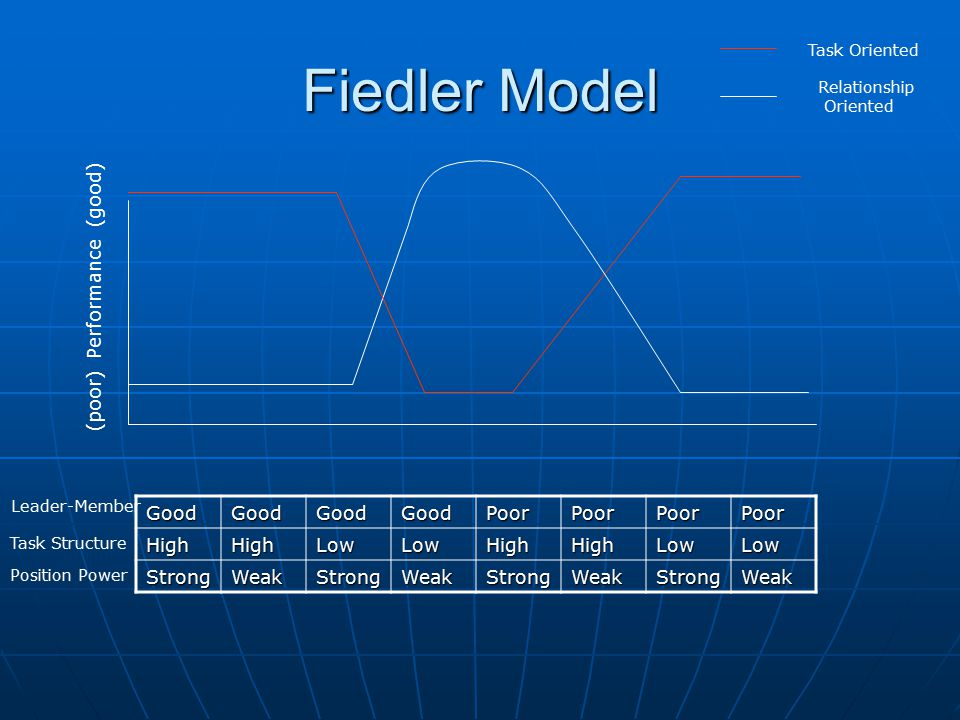Fiedler Model (poor) Performance (good) Good Poor High Low Strong Weak
