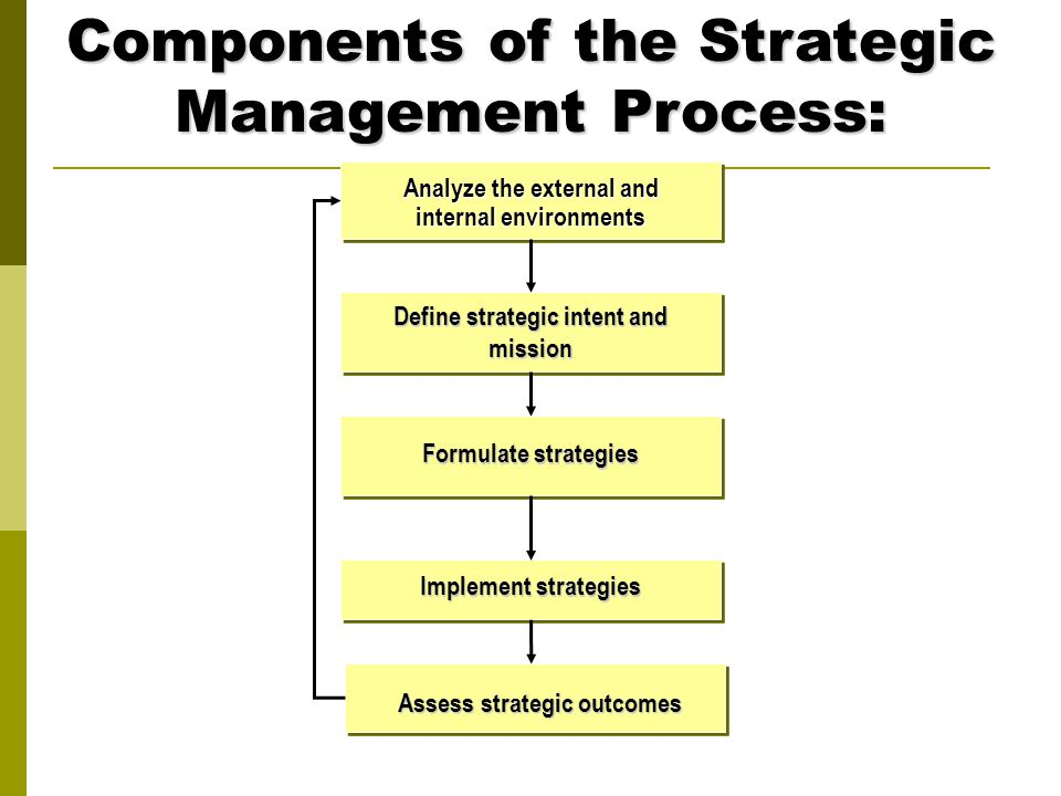 strategic management in action Head of strategic planning and management services at educational testing service: strategy refers to a general plan of action for achieving one's goals and.