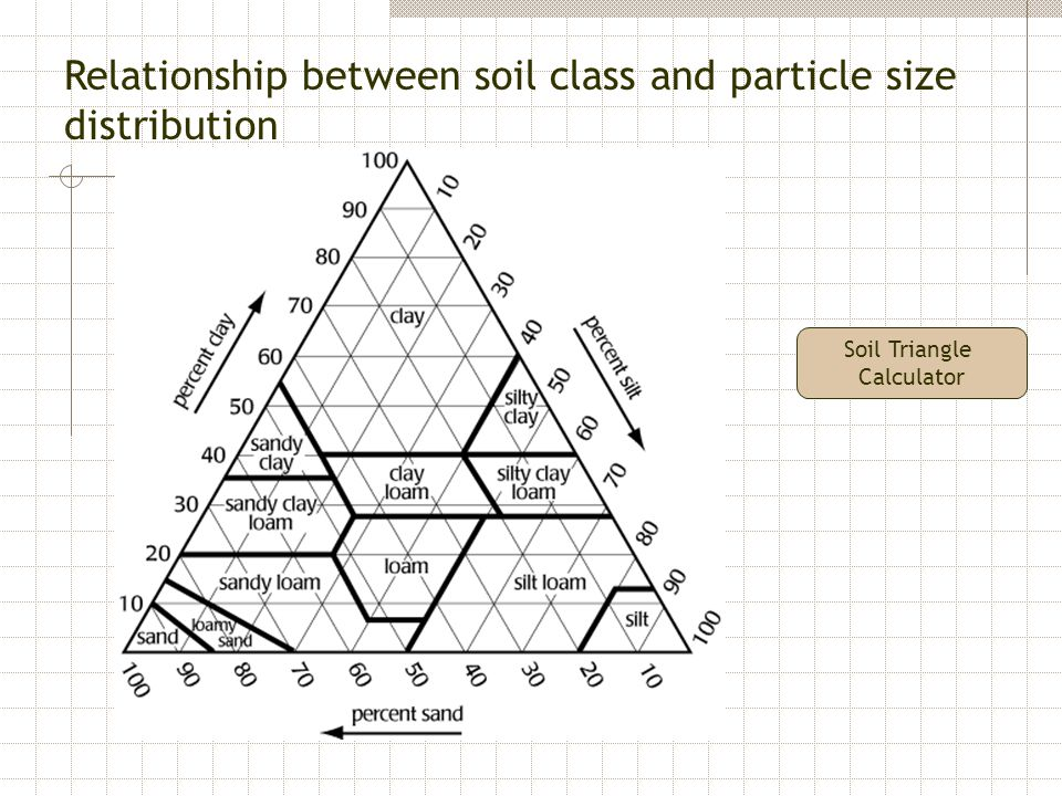 particle size distribution of soil pdf