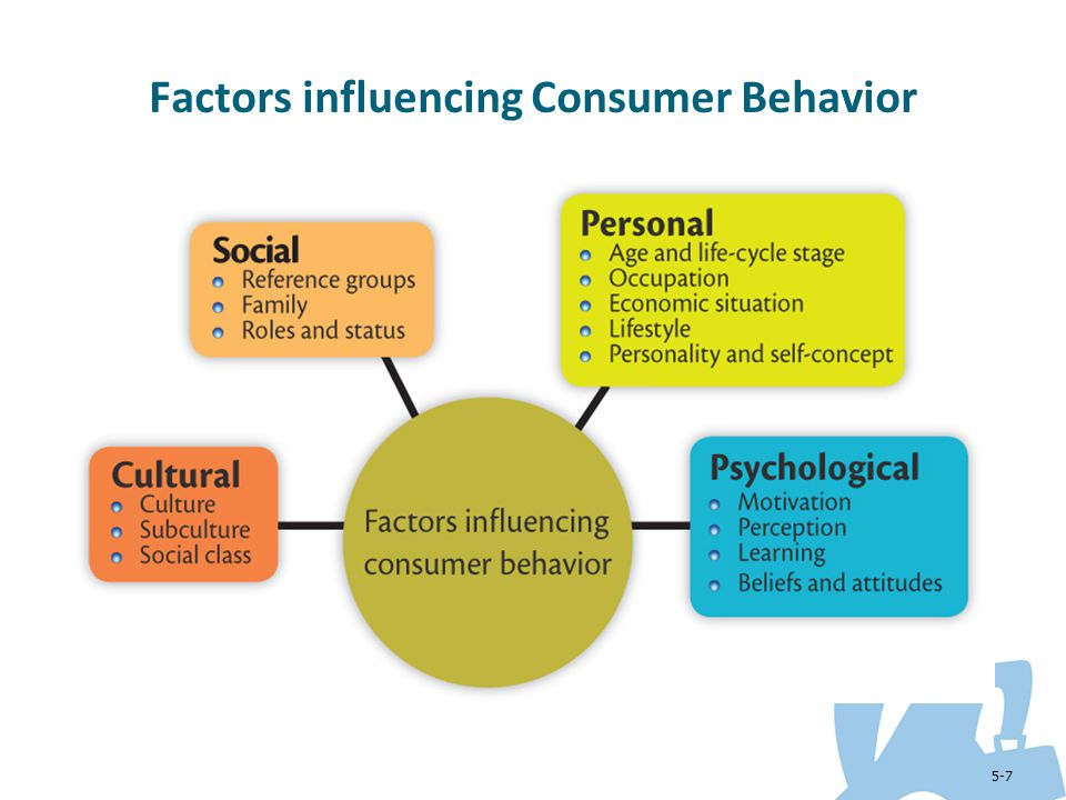 The different factors that influence the behavior of consumers