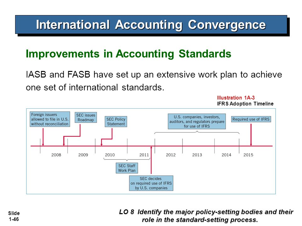 Role and evolution of iasb