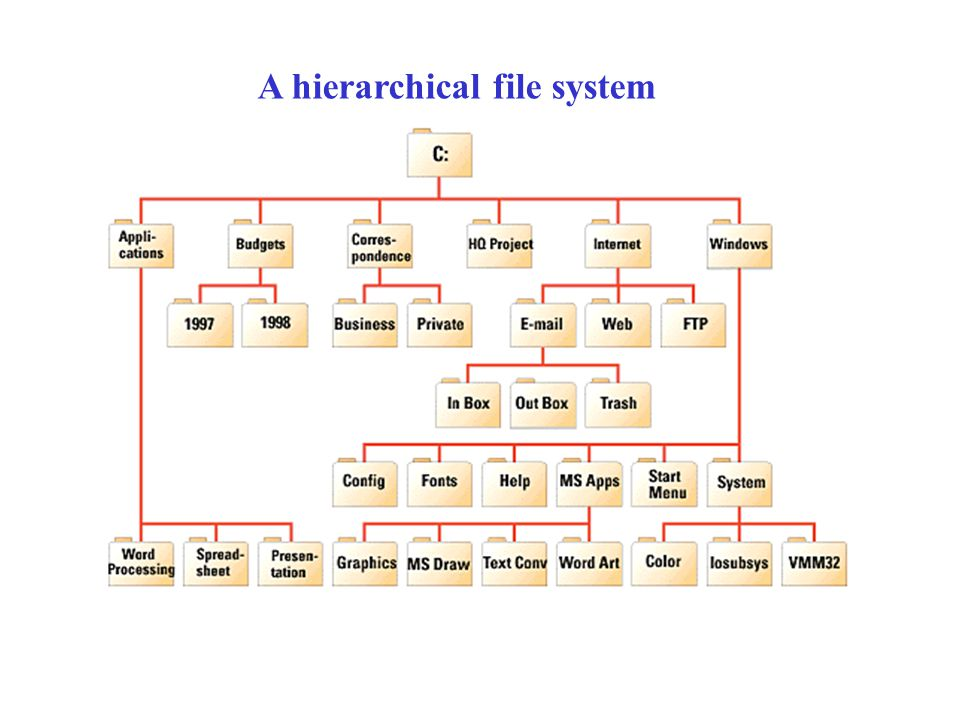 A hierarchical file system