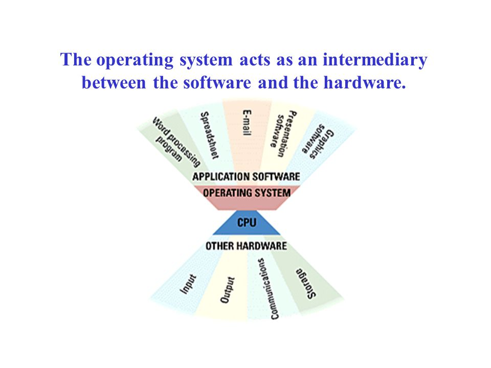 The operating system acts as an intermediary