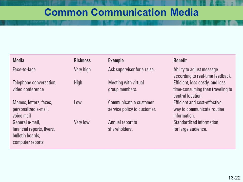 the internet as an efficient medium of communication and information Get an answer for 'what are the advantages and disadvantages of computers  information using the internet  an efficient medium of communication.