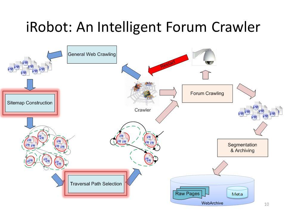iRobot: An Intelligent Forum Crawler