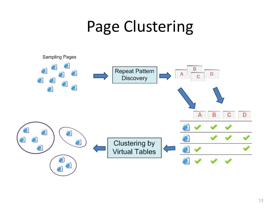 Page Clustering