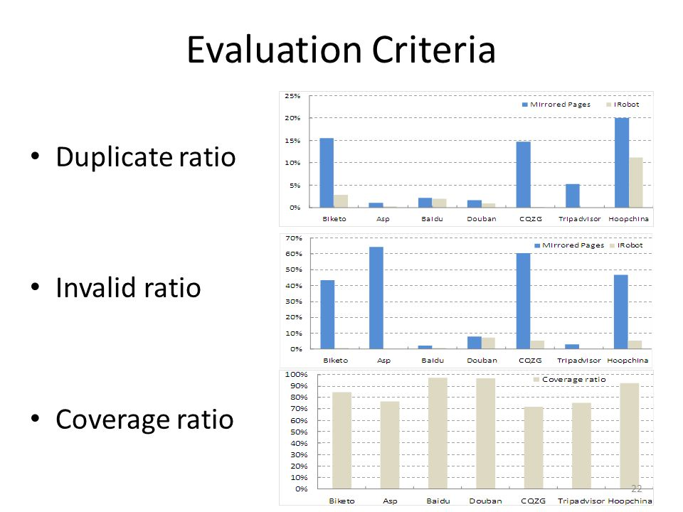 Evaluation Criteria Duplicate ratio Invalid ratio Coverage ratio