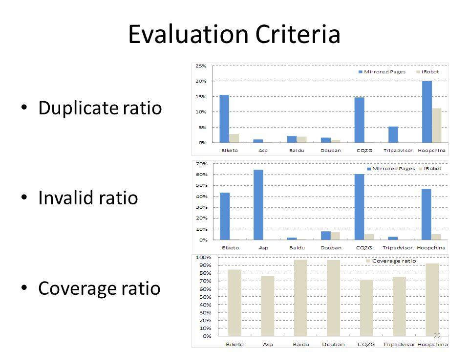 Evaluation Criteria Duplicate ratio Invalid ratio Coverage ratio