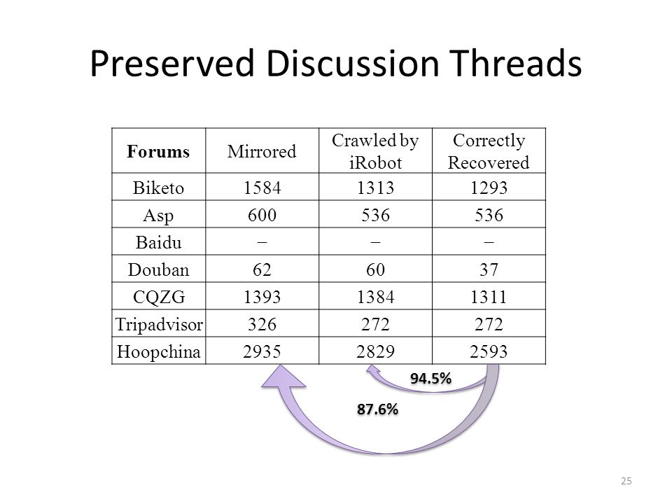 Preserved Discussion Threads