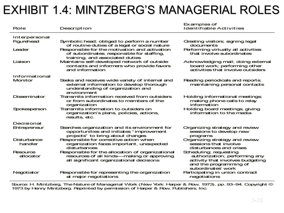 EXHIBIT 1.4: MINTZBERG'S MANAGERIAL ROLES