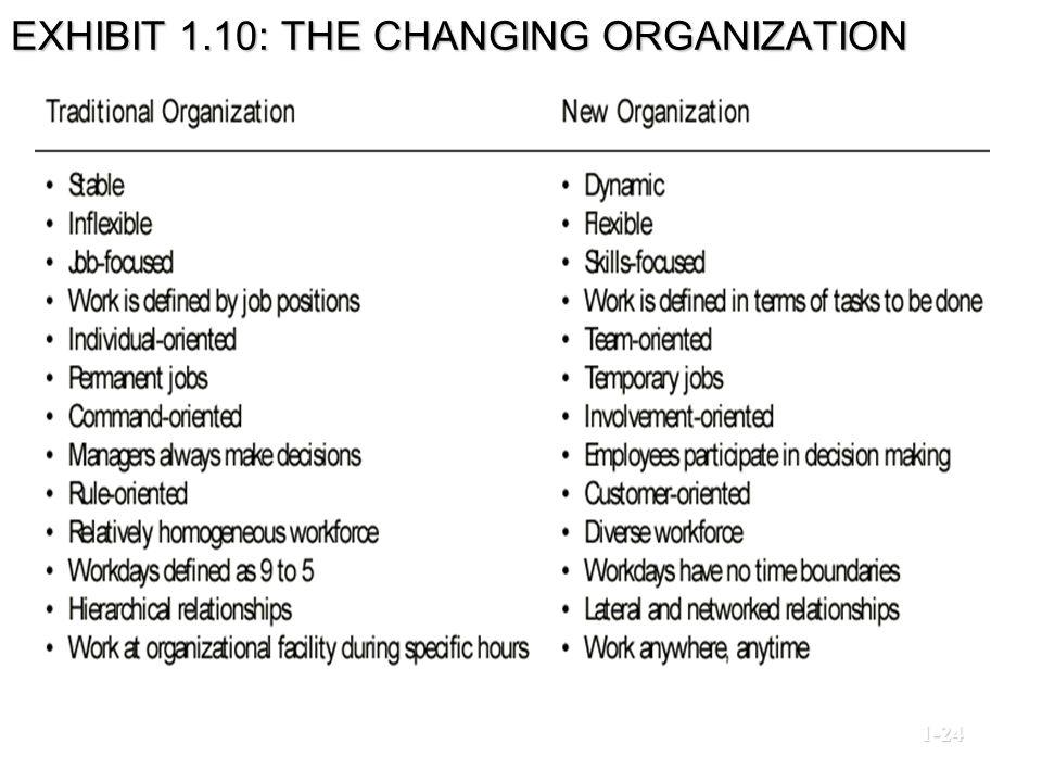 EXHIBIT 1.10: THE CHANGING ORGANIZATION