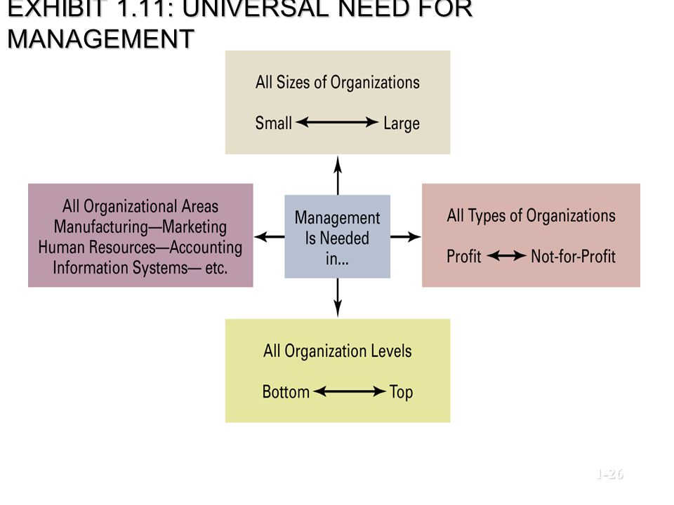 EXHIBIT 1.11: UNIVERSAL NEED FOR MANAGEMENT