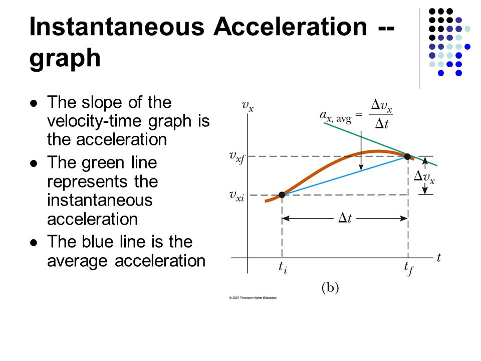 how to find instantaneous rate of change from a graph