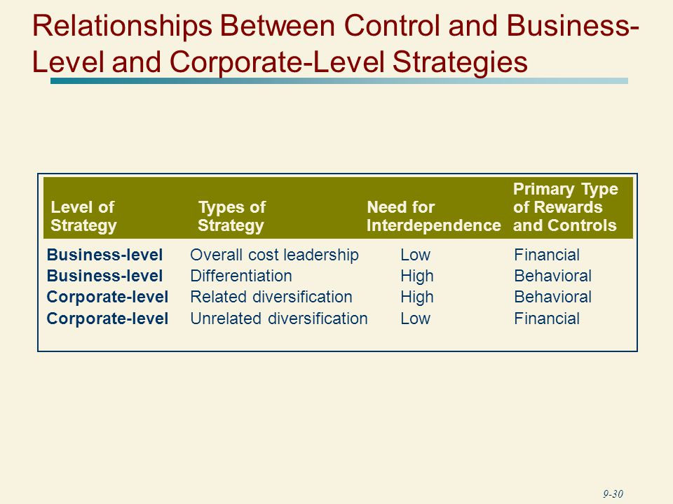 business level and corporate level strategy Business-level strategy focuses on customer, markets and products corporate-level strategy is focused on maintaining a healthy corporate portfolio.