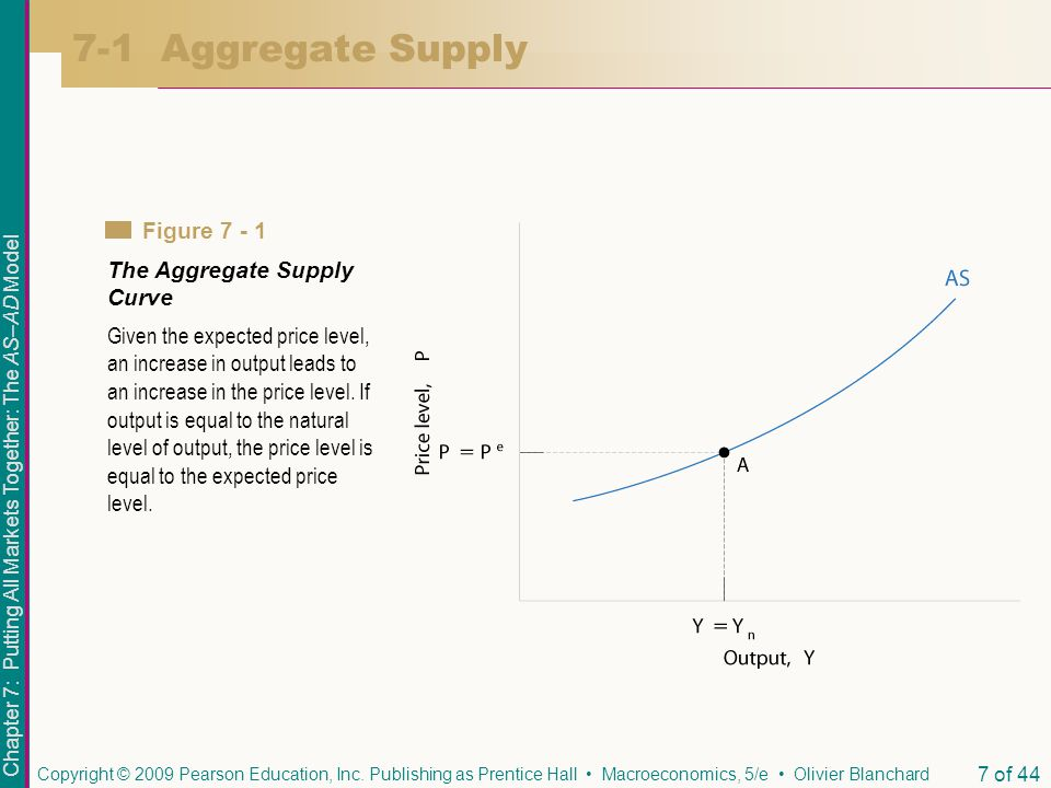 aggregate supply curve in malaysia In economics, we look at both long-run and short-run aggregate supply curves  the short run curve is upward-sloping and shows a relationship between quantity .
